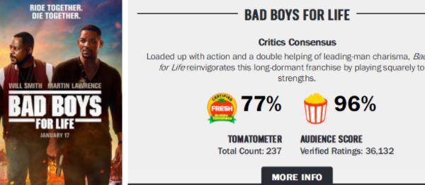 《绝地战警:疾速追击》刷新票房纪录 北美蝉联三周票房冠军