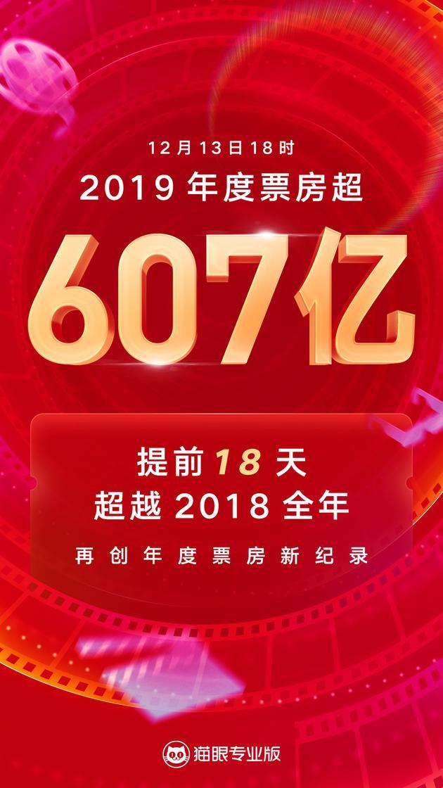 2019年中国内地总票房超607亿 超去年缔造新纪录