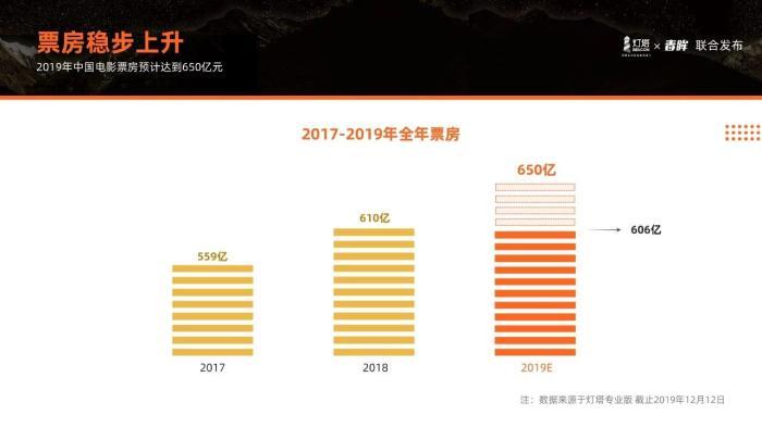 报道:2019年票房稳步增长 这两类人已经成为看电影的新生力量