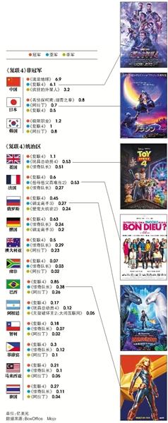 全球票房《复仇者联盟4:终局之战》夺冠,亚军都是谁?