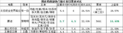 《爵迹》没成国庆档热片冠军 评分上座率均最低