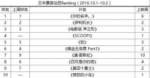 《君名》强势6连冠 福山雅治新片上映仅排4位