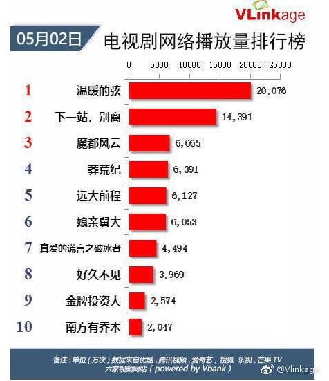 《【摩臣电脑版登录】东方传奇巨制《莽荒纪》播放量超4亿 刘恺威王鸥甜蜜虐狗》
