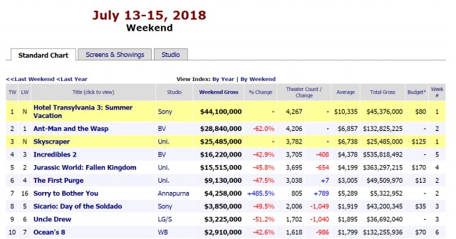 北美首周末票房成绩新出炉  《精灵旅社3》力压《摩天营救》登顶夺冠