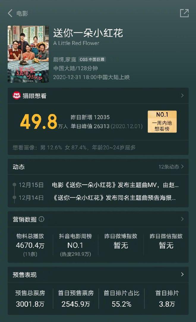 电影《送你一朵小红花》预售破3000万