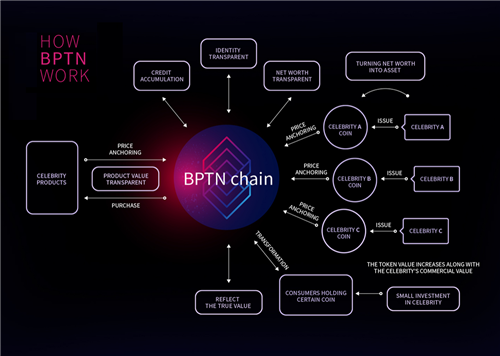 齐浠儿将锚定BPTN发行自己的数字资产