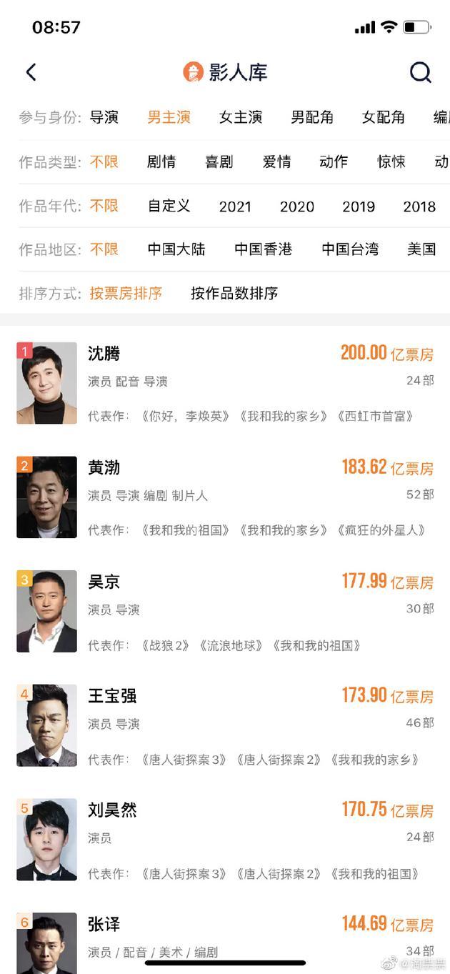 恭喜!沈腾成为中国影史首位200亿票房演员
