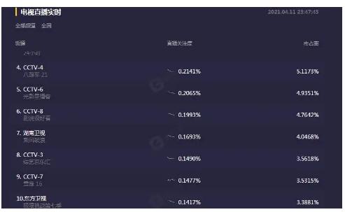 虽然当红小生龚俊参加了极限挑战7的录制 但也无法拯救该节目的收视率