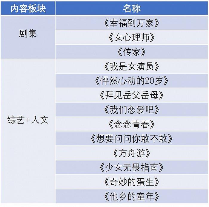 """优酷2021新片单突围:加码""""她内容"""",打造新厂牌"""