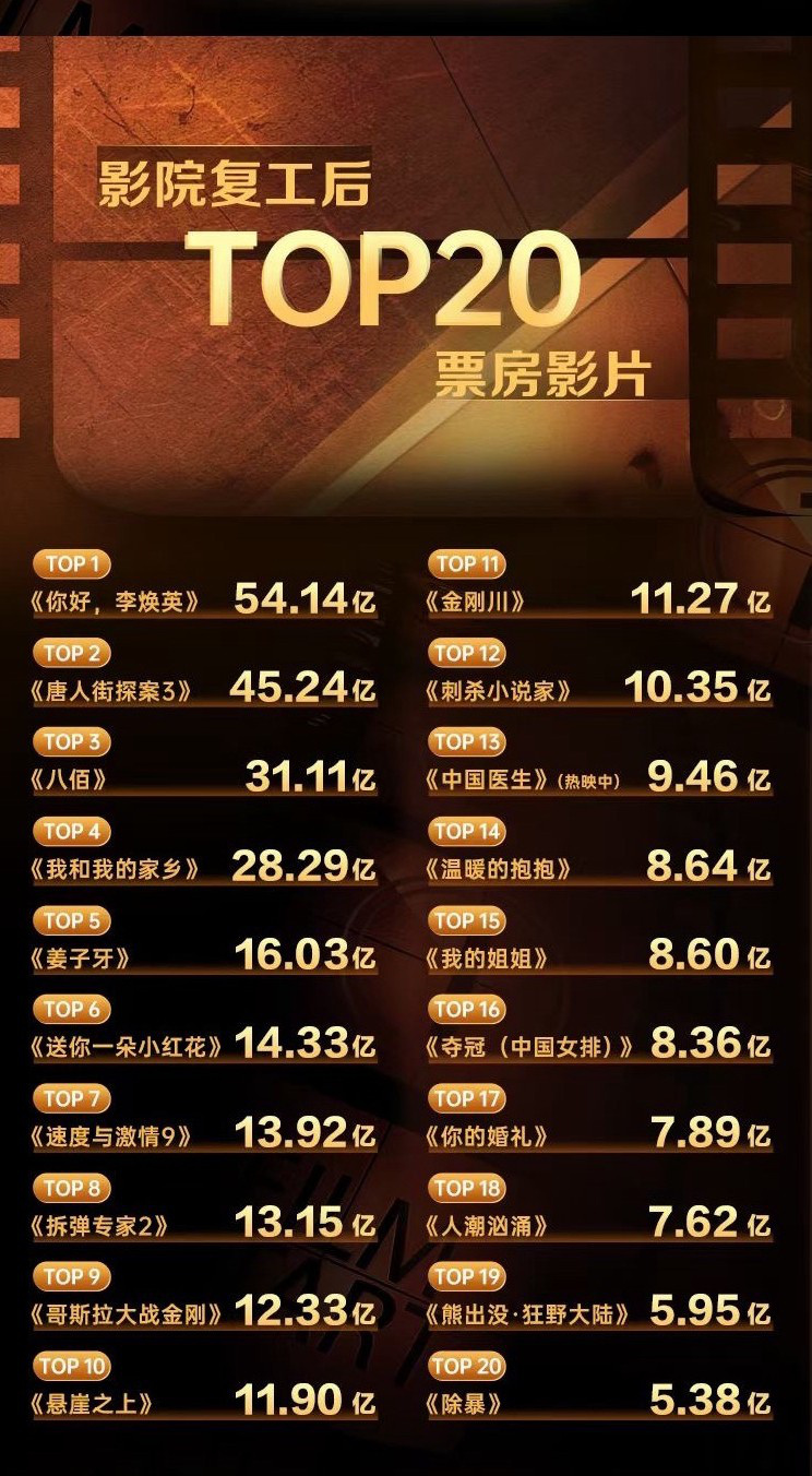 中国影市复工一周年总票房476.95亿 观影人次12亿